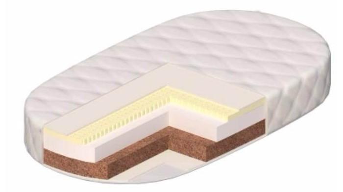 Матрас Vikalex Палермо 125х65х14 овальныйПалермо 125х65х14 овальныйМатрас в кроватку Vikalex Палермо 125х65х14 - это двухсторонний матрас разной степени жесткости на основе холлкона. Жесткая кокосовая койра формирует осанку ребенка. Экологичные материалы, не вызывающие аллергию при производстве. Чехол хорошо проводит воздух и влагу и быстро высыхает. С таким матрасом сон ребенка будет безмятежным. Европейский сертификат соответствия СЕ / Сертификат РСТ   Состав матраса: Анатомический латекс (10 мм.)  Hollcon (60 мм.)  Латексированная кокосовая койра (50 мм.)  Нетканый материал Airotek  Стеганый съемный чехол на молнии (ткань ТИК)   Основа - Hollcon. Холлкон — этот материал удивителен сам по себе: каждое волокно в нем складывается спиралью, в результате получается огромное количество маленьких пружинок, которые скрепляются между собой безо всякого клея и других веществ. В результате — никаких аллергических реакций, материал не впитывает влагу и запахи, к тому же он теплый, пушистый и мягкий на ощупь.  Кокосовая койра. Кокосовая койра известна эластичностью, прочностью и долговечностью. Помимо прочности и износоустойчивости, кокосовые матрасы обладают рядом таких преимуществ, как гипоалергенность, влагоустойчивость (кокосовая койра не впитывает воду) и воздухопроницаемость.  Латекс натуральный. Латекс - это тоже натуральный материал - вспененный сок каучукового дерева. Он очень упругий, поэтому прекрасно восстанавливает первоначальную форму. Он также выполняет главное условие ортопедических матрасов.<br>