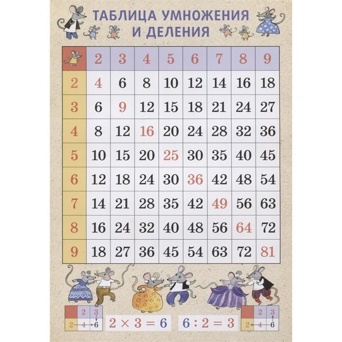 Обучающие плакаты Издательский дом Фома Таблица умножения и деления Мыши А4