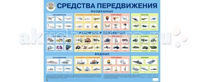 Обучающие плакаты Маленький гений Плакат Средства передвижения обучающие плакаты маленький гений плакат калейдоскоп эмоций