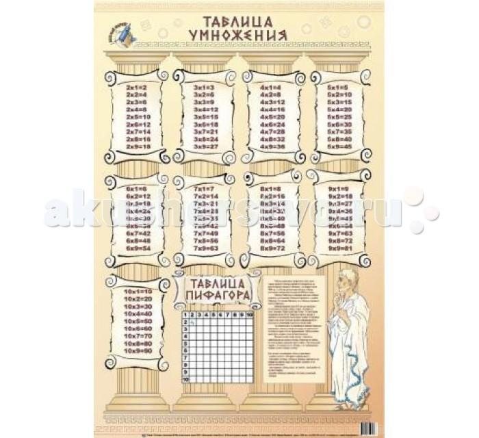 Обучающие плакаты Маленький гений Плакат Таблица умножения