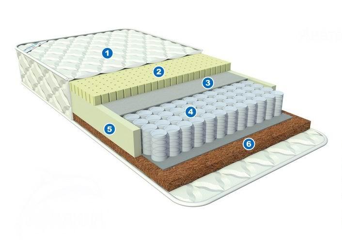 Матрас Афалина Анатомик Spa Milky 120x60Анатомик Spa Milky 120x60Великолепный, экологически чистый матрас Анатомик Spa milky для новорожденных со spa – эффектом. Высокотехнологичный трикотажный жаккард с технологией microcapsuletech, в основе которой находятся микрокапсулы внедренные в волокна ткани , выделяющие полезные для здоровья микрочастицы. Формула «зима/лето».  Отличительной особенностью матраса Анатомик spa milky являются микрокапсулы с казеиновым белком молока, пропущенным через воду. Молочный белок обладает естественным увлажняющим свойством, обеспечивает увлажнение и защиту кожи, делая её мягкой и нежной. Обладает антисептическими свойствами, содержит полезные для здоровья ребёнка аминокислоты, способствуя повышению иммунитета.  Трикотажный жаккард состоит из нескольких слоёв, соединенных по технологии глубокой стёжки и обладает высочайшим комфортом. Различная жесткость сторон – позволяет более комфортно поддерживать правильное положение тела ребёнка в зависимости от его возраста. Особое отличие этой модели матраса заключается в использовании особой латексной пены имеющей рельефную поверхность. За счёт чего достигается массажно-релаксирующий эффект. Ведь постоянно спать на жёсткой поверхности педиатры не рекомендуют, т.к. такая поверхность не даёт расслабляться мышцам.   Сторона а «tonic». Жёсткая поверхность - отлично подходит новорожденным малышам. Рекомендуется применять от рождения. 100% натуральный и природный кокосовый наполнитель не вызывает аллергию, а твердая основа не даст изгибаться позвоночнику. Превосходное качество латексной пропитки придает наполнителю эластичность и долгий срок службы. Хорошо вентилируется. Антибактериален.  Независимый пружинный блок puntoflex comfort c плотностью 256 пружин на кв.м., где каждая пружина изолирована друг от друга и помещена в отдельный чехол из ткани. Такая система пружин обеспечивает индивидуальный подход к разным участкам тела, грамотно распределив нагрузку.  Сторона б «relax». Массажная поверхность. На