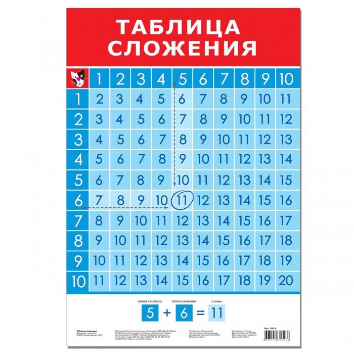 цена на Обучающие плакаты Дрофа Обучающий плакат Таблица сложения
