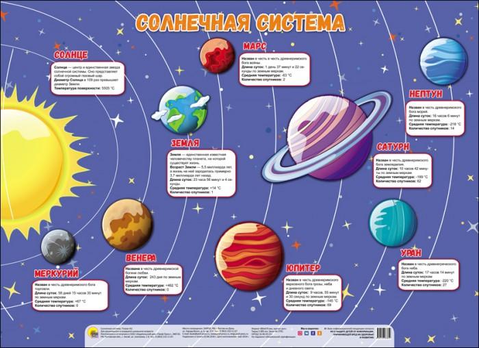 цена на Обучающие плакаты Проф-Пресс Плакат Солнечная система 978-5-378-28385-9
