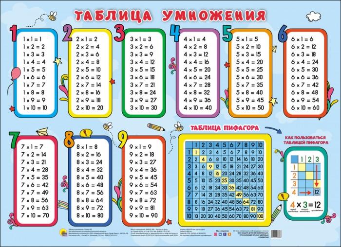 Обучающие плакаты Проф-Пресс Плакат Таблица умножения (таблица Пифагора)